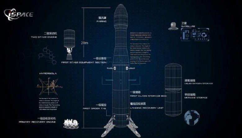 China shows privately developed reusable space rocket Hyperbola-2