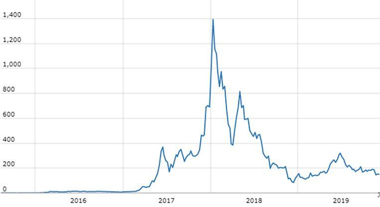 At the end of 2017, Ethereum shot up like a rocket, but crashed hard in early 2018. The current price is 150 dollars